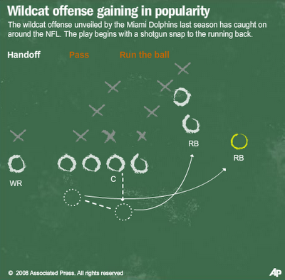Wildcat_offense