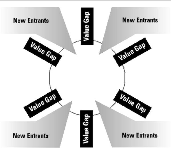 ValueGap